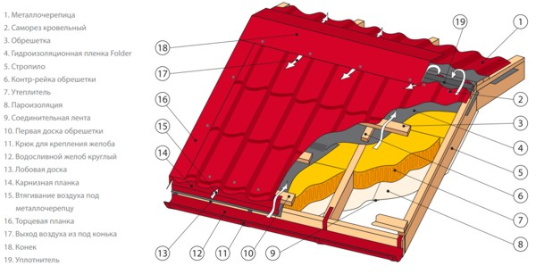 Подготовка поверхности к монтажу металлической черепицы
