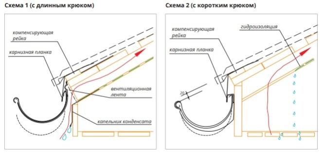 Инструкция по креплению водостока при укладке черепицы
