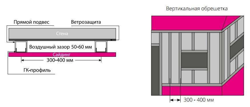 Создание вертикального каркаса и установка ветрозащиты